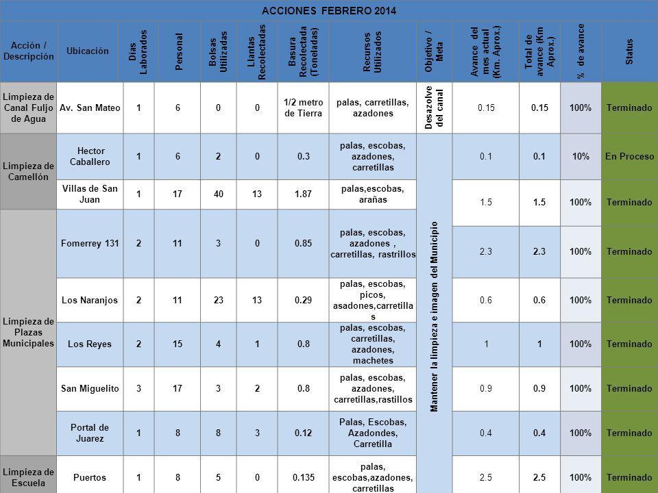 ACCIONES FEBRERO 2014 Acción / Descripción Ubicación Días Laborados Personal Bolsas Utilizadas Llantas Recolectadas Basura Recolectada (Toneladas) Rec