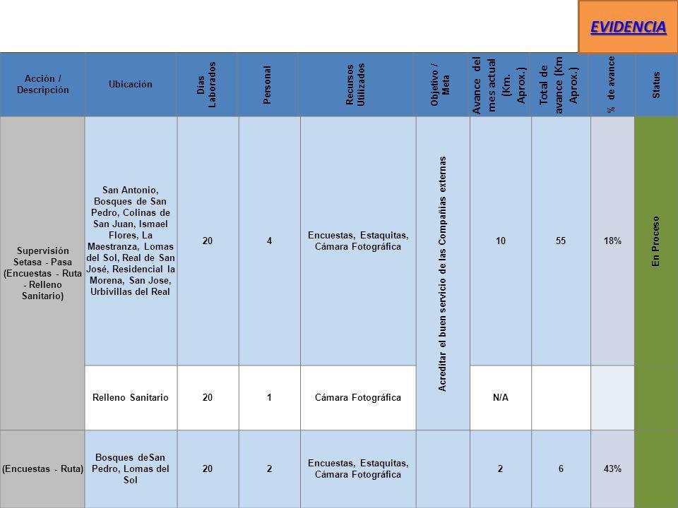 Taller de Mantenimiento Municipal Gráfica de Servicios Realizados Mes Enero 2014 Mes Febrero 2014 SERVICIOS MECANICOS Litros de Aceite consumibles Litros de Aceite consumibles Servicios de Vulcanizadora Servicios de Vulcanizadora