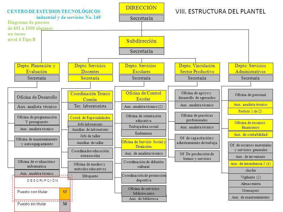 2 DIRECCIÓN Secretaria Subdirección Secretaria Depto.