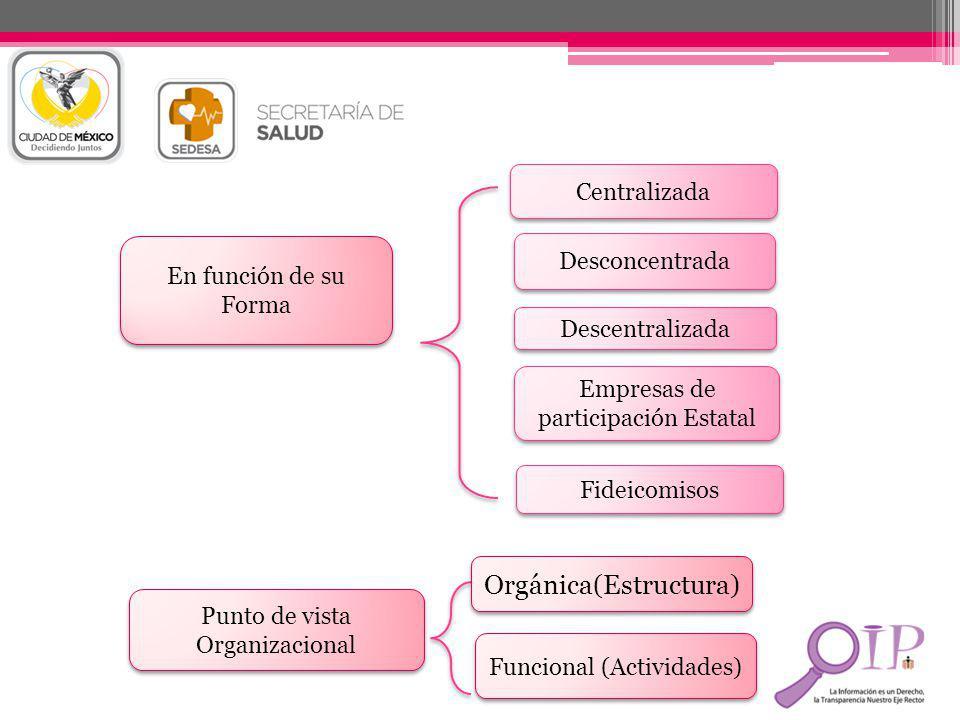 En función de su Forma Centralizada Desconcentrada Descentralizada Empresas de participación Estatal Fideicomisos Punto de vista Organizacional Orgáni