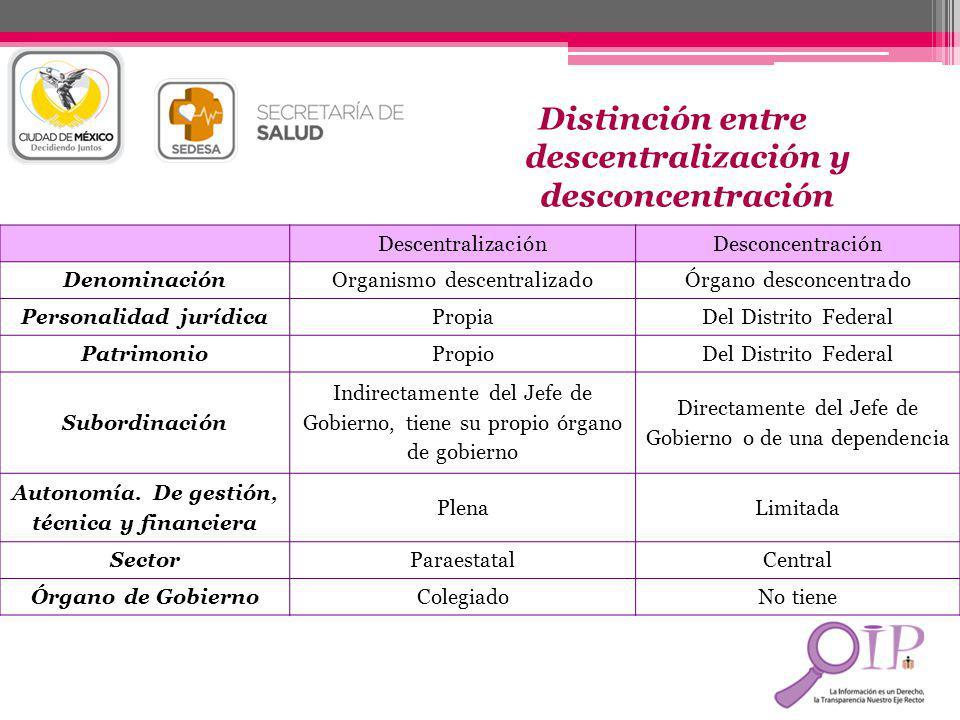 Distinción entre descentralización y desconcentración DescentralizaciónDesconcentración DenominaciónOrganismo descentralizadoÓrgano desconcentrado Per
