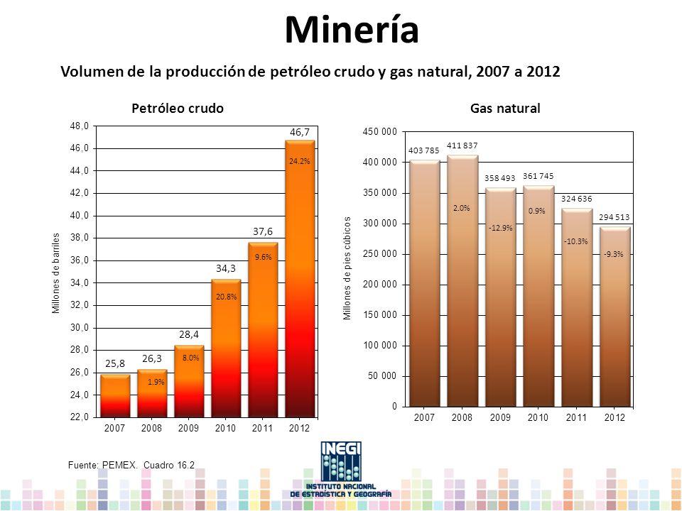 Minería Fuente: PEMEX. Cuadro 16.2 Petróleo crudoGas natural Volumen de la producción de petróleo crudo y gas natural, 2007 a 2012 1.9% 8.0% 20.8% 9.6