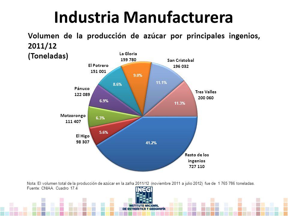 Industria Manufacturera Nota: El volumen total de la producción de azúcar en la zafra 2011/12 (noviembre 2011 a julio 2012) fue de 1 765 786 toneladas