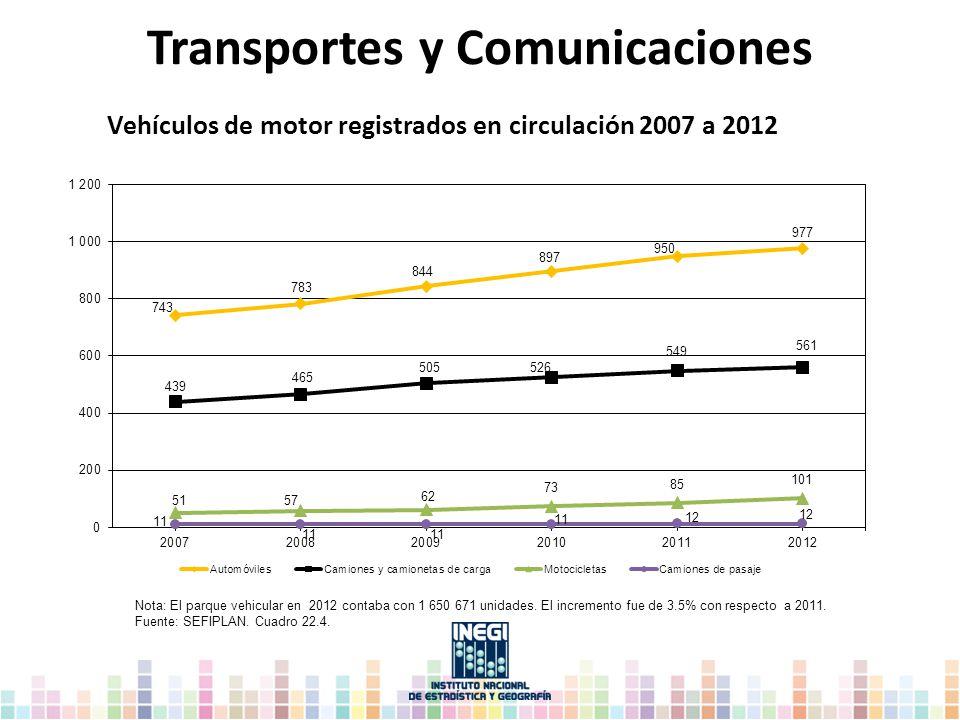 Transportes y Comunicaciones Nota: El parque vehicular en 2012 contaba con 1 650 671 unidades. El incremento fue de 3.5% con respecto a 2011. Fuente: