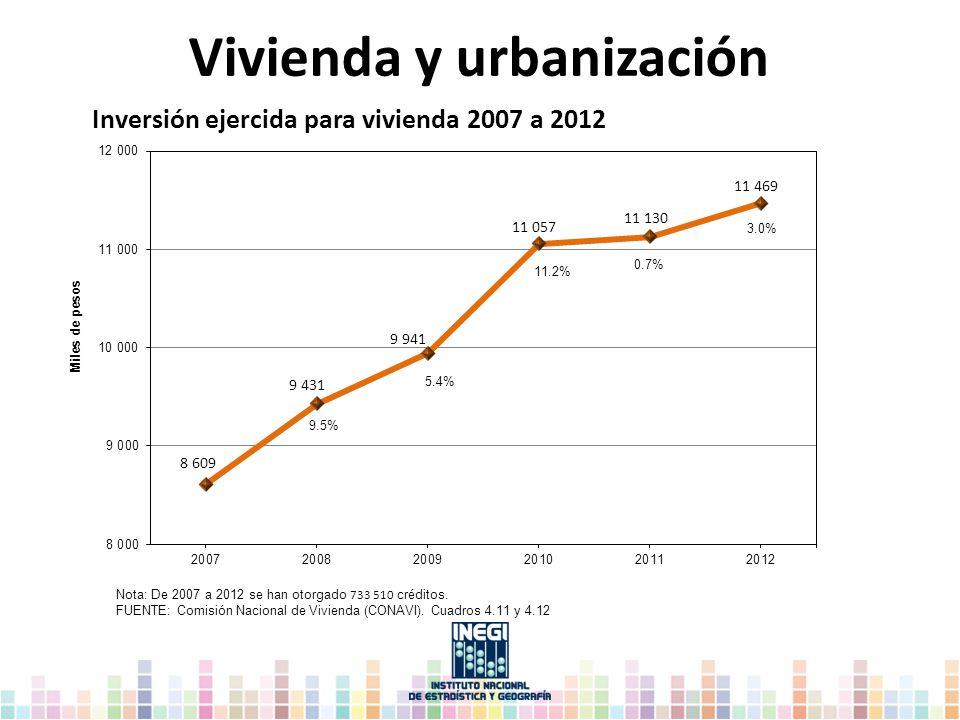Nota: De 2007 a 2012 se han otorgado 733 510 créditos. FUENTE: Comisión Nacional de Vivienda (CONAVI). Cuadros 4.11 y 4.12 Vivienda y urbanización Inv