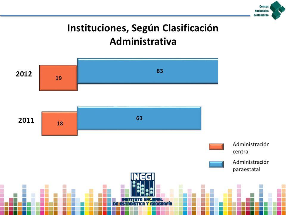 Instituciones, Según Clasificación Administrativa Administración central Administración paraestatal