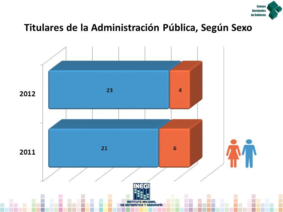 Titulares de la Administración Pública, Según Sexo