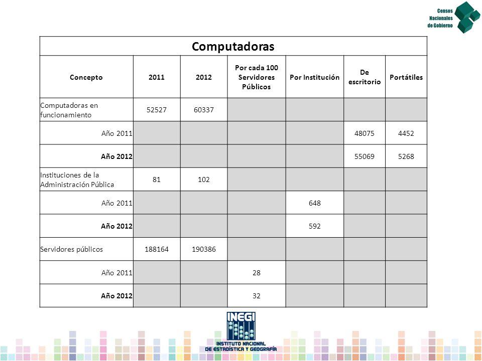 Computadoras Concepto20112012 Por cada 100 Servidores Públicos Por Institución De escritorio Portátiles Computadoras en funcionamiento 5252760337 Año