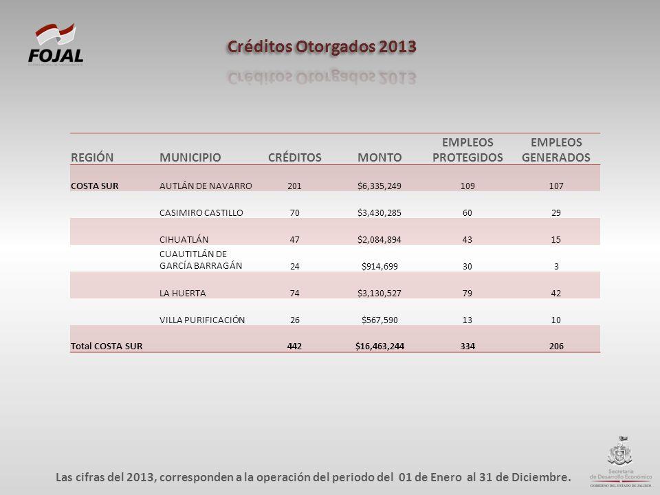 REGIÓNMUNICIPIOCRÉDITOSMONTO EMPLEOS PROTEGIDOS EMPLEOS GENERADOS COSTA SURAUTLÁN DE NAVARRO201$6,335,249109107 CASIMIRO CASTILLO70$3,430,2856029 CIHU