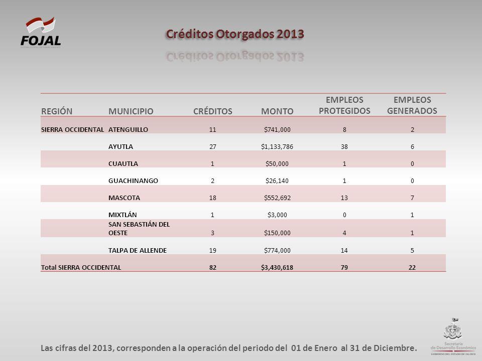 REGIÓNMUNICIPIOCRÉDITOSMONTO EMPLEOS PROTEGIDOS EMPLEOS GENERADOS SIERRA OCCIDENTALATENGUILLO11$741,00082 AYUTLA27$1,133,786386 CUAUTLA1$50,00010 GUAC