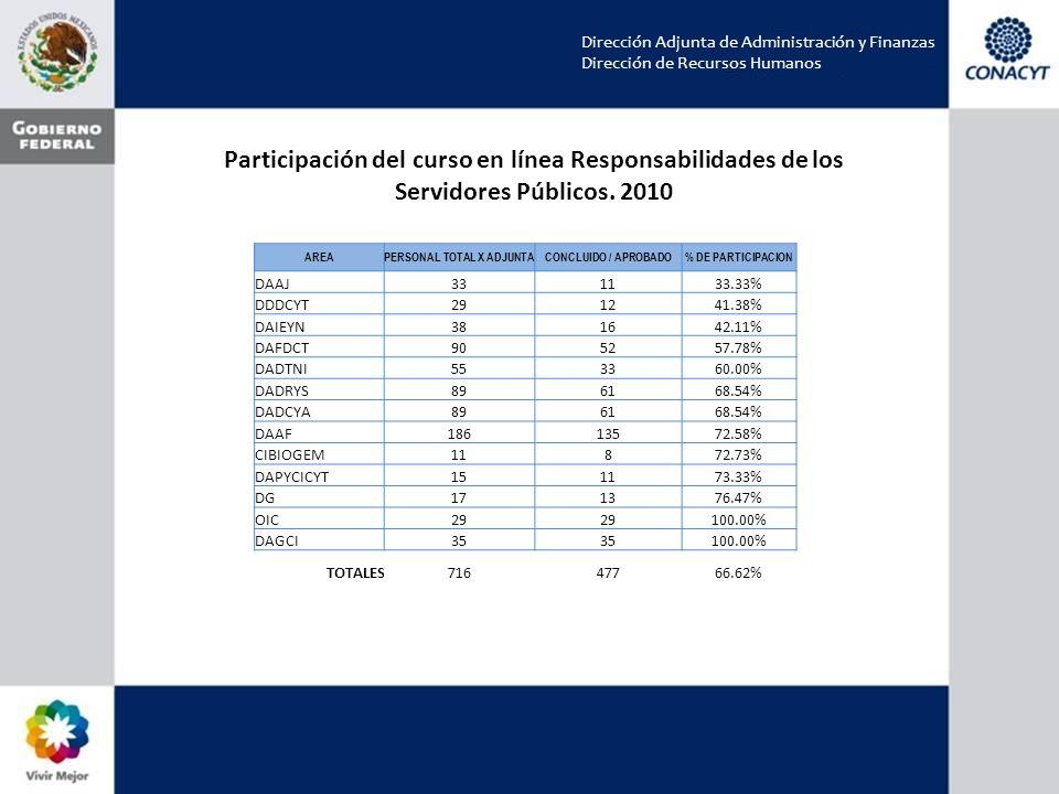 Dirección Adjunta de Administración y Finanzas Dirección de Recursos Humanos AREAPERSONAL TOTAL X ADJUNTACONCLUIDO / APROBADO% DE PARTICIPACION DAAJ331133.33% DDDCYT291241.38% DAIEYN381642.11% DAFDCT905257.78% DADTNI553360.00% DADRYS896168.54% DADCYA896168.54% DAAF18613572.58% CIBIOGEM11872.73% DAPYCICYT151173.33% DG171376.47% OIC29 100.00% DAGCI35 100.00% TOTALES71647766.62% Participación del curso en línea Responsabilidades de los Servidores Públicos.