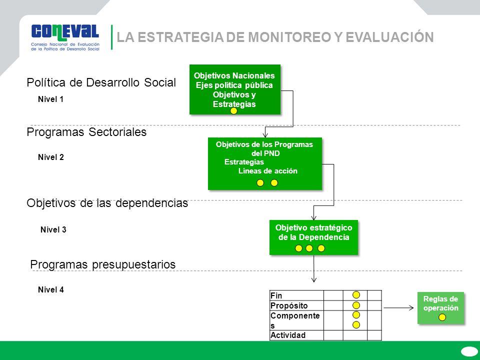 Política de Desarrollo Social Nivel 1 Programas Sectoriales Nivel 2 Objetivos de las dependencias Nivel 3 Programas presupuestarios Nivel 4 Objetivos Nacionales Ejes política pública Objetivos y Estrategias Objetivos Nacionales Ejes política pública Objetivos y Estrategias Objetivos de los Programas del PND Estrategias Líneas de acción Objetivos de los Programas del PND Estrategias Líneas de acción Objetivo estratégico de la Dependencia Fin Propósito Componente s Actividad Reglas de operación LA ESTRATEGIA DE MONITOREO Y EVALUACIÓN