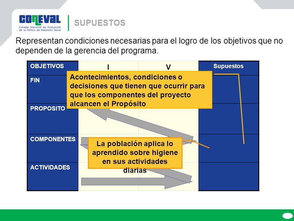 OBJETIVOS IV Supuestos FIN PROPOSITO COMPONENTES ACTIVIDADES Representan condiciones necesarias para el logro de los objetivos que no dependen de la gerencia del programa.