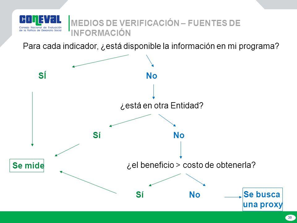 30 MEDIOS DE VERIFICACIÓN – FUENTES DE INFORMACIÓN Para cada indicador, ¿está disponible la información en mi programa.
