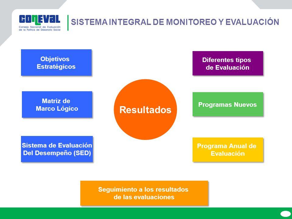 26 ESQUEMA DE NOMENCLATURA UTILIZADA E INDICADORES POR DIMENSIÓN FIN (Eficacia) PROPÓSITO (Eficiencia y eficacia) COMPONENTES (Eficiencia, eficacia, calidad y economía) ACTIVIDADES (Eficiencia, eficacia, calidad y economía) RESULTADOS (Eficiencia y eficacia) BIENES Y SERVICIOS (Eficiencia, eficacia, calidad y economía) GESTIÓN (Eficiencia, eficacia, calidad y economía) LGDS LFPRH ESTRATÉGICOS (Eficiencia y eficacia) GESTIÓN (Eficiencia, eficacia, calidad y economía) MML