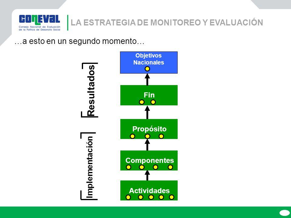 Componentes ActividadesPropósito Fin Objetivos Nacionales Resultados Implementación …a esto en un segundo momento… LA ESTRATEGIA DE MONITOREO Y EVALUACIÓN