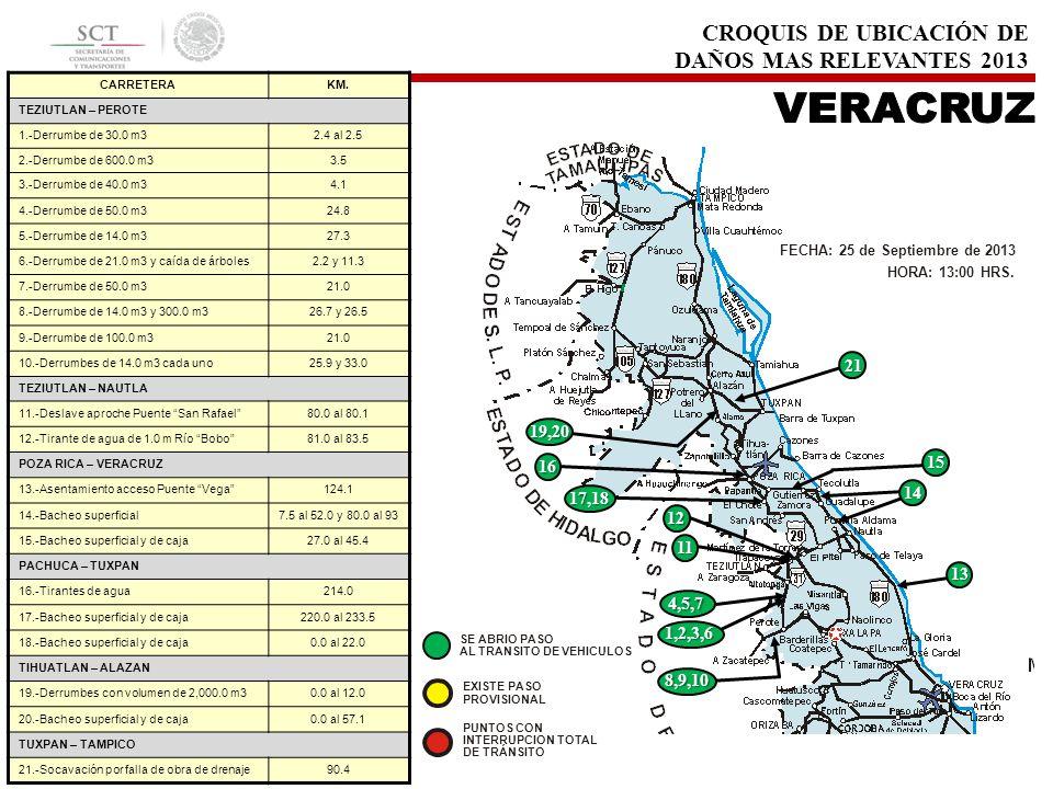 CROQUIS DE UBICACIÓN DE DAÑOS MAS RELEVANTES 2013 CARRETERAKM. TEZIUTLAN – PEROTE 1.-Derrumbe de 30.0 m32.4 al 2.5 2.-Derrumbe de 600.0 m33.5 3.-Derru