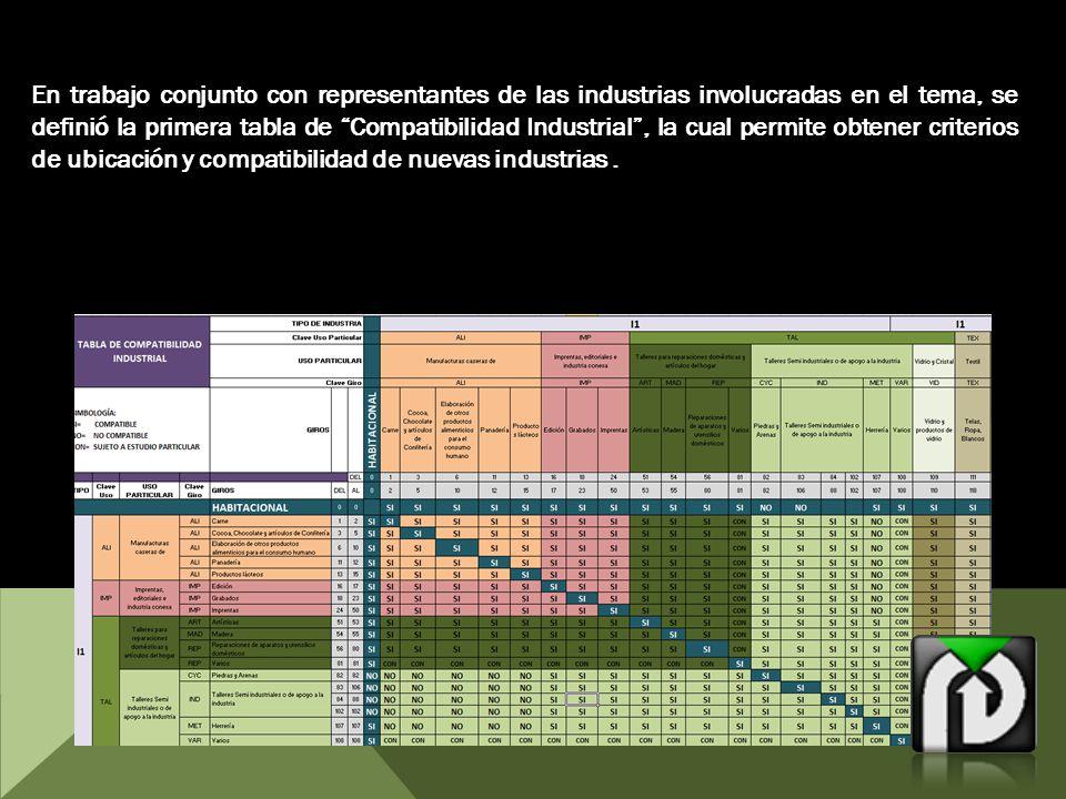En trabajo conjunto con representantes de las industrias involucradas en el tema, se definió la primera tabla de Compatibilidad Industrial, la cual permite obtener criterios de ubicación y compatibilidad de nuevas industrias.