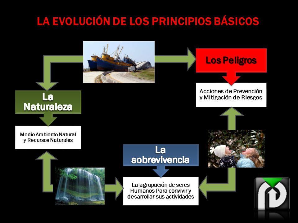 LA EVOLUCIÓN DE LOS PRINCIPIOS BÁSICOS Medio Ambiente Natural y Recursos Naturales Acciones de Prevención y Mitigación de Riesgos La agrupación de seres Humanos Para convivir y desarrollar sus actividades