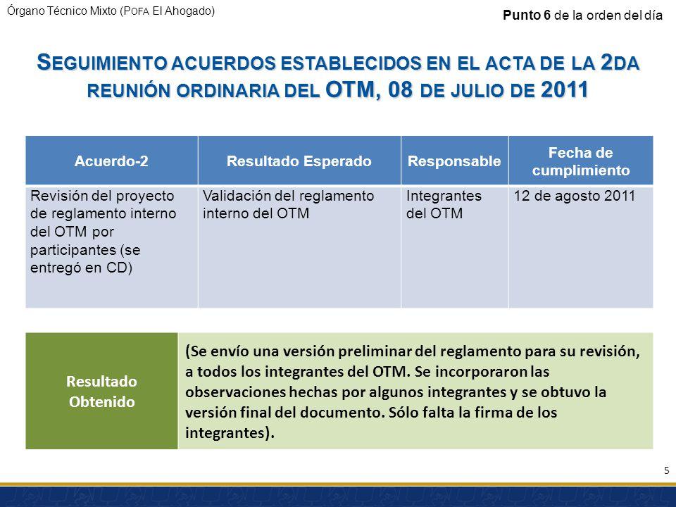 Órgano Técnico Mixto (P OFA El Ahogado) S EGUIMIENTO ACUERDOS ESTABLECIDOS EN EL ACTA DE LA 2 DA REUNIÓN ORDINARIA DEL OTM, 08 DE JULIO DE 2011 Acuerdo-2Resultado EsperadoResponsable Fecha de cumplimiento Revisión del proyecto de reglamento interno del OTM por participantes (se entregó en CD) Validación del reglamento interno del OTM Integrantes del OTM 12 de agosto 2011 Punto 6 de la orden del día Resultado Obtenido (Se envío una versión preliminar del reglamento para su revisión, a todos los integrantes del OTM.