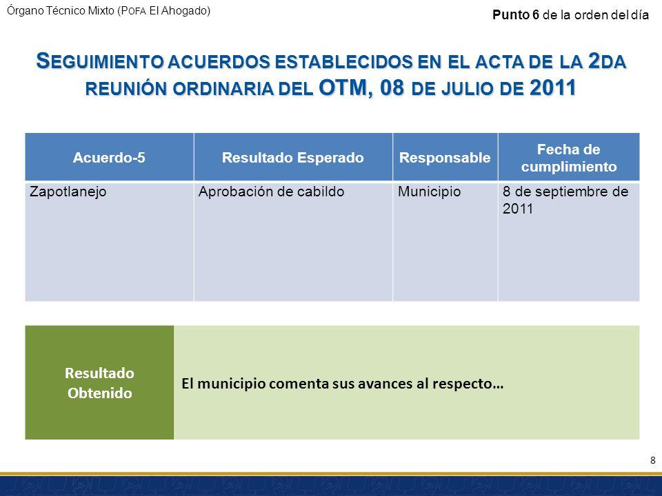 Órgano Técnico Mixto (P OFA El Ahogado) S EGUIMIENTO ACUERDOS ESTABLECIDOS EN EL ACTA DE LA 2 DA REUNIÓN ORDINARIA DEL OTM, 08 DE JULIO DE 2011 Acuerdo-5Resultado EsperadoResponsable Fecha de cumplimiento ZapotlanejoAprobación de cabildoMunicipio8 de septiembre de 2011 Punto 6 de la orden del día Resultado Obtenido El municipio comenta sus avances al respecto… 8