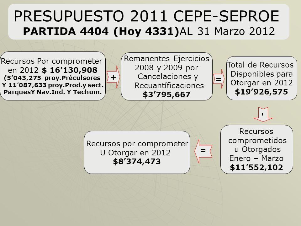 PRESUPUESTO 2011 CEPE-SEPROE PARTIDA 4404 (Hoy 4331)AL 31 Marzo 2012 Total de Recursos Disponibles para Otorgar en 2012 $19926,575 + = Recursos comprometidos u Otorgados Enero – Marzo $11552,102 Recursos Por comprometer en 2012 $ 16130,908 (5043,275 proy.Préculsores Y 11087,633 proy.Prod.y sect.