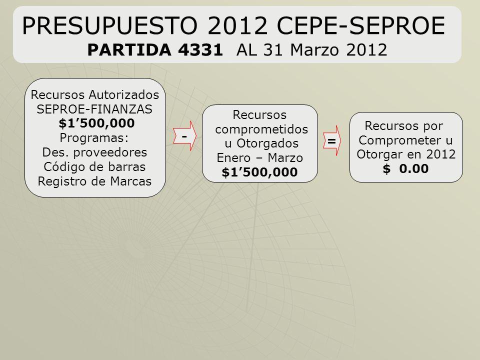 PRESUPUESTO 2012 CEPE-SEPROE PARTIDA 4331 AL 31 Marzo 2012 Recursos por Comprometer u Otorgar en 2012 $ 0.00 = Recursos comprometidos u Otorgados Enero – Marzo $1500,000 - Recursos Autorizados SEPROE-FINANZAS $1500,000 Programas: Des.