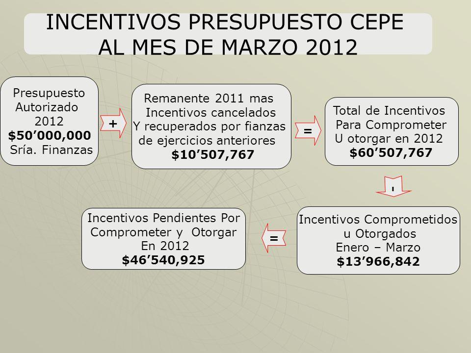 INCENTIVOS PRESUPUESTO CEPE AL MES DE MARZO 2012 Presupuesto Autorizado 2012 $50000,000 Sría.