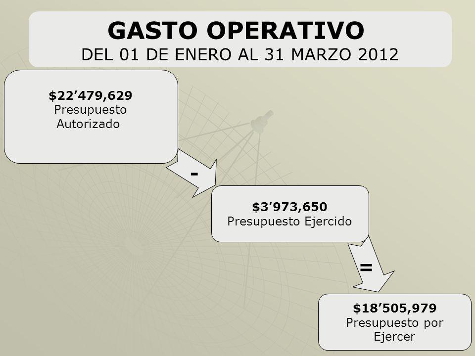 GASTO OPERATIVO DEL 01 DE ENERO AL 31 MARZO 2012 $22479,629 Presupuesto Autorizado $3973,650 Presupuesto Ejercido $18505,979 Presupuesto por Ejercer - =