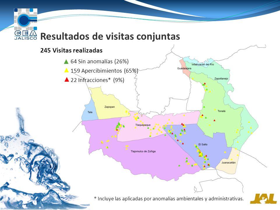 Resultados de visitas conjuntas 159 Apercibimientos (65%) 64 Sin anomalías (26%) 22 Infracciones* (9%) * Incluye las aplicadas por anomalías ambientales y administrativas.