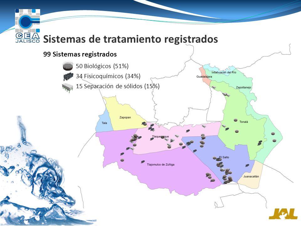 Sistemas de tratamiento registrados 34 Fisicoquímicos (34%) 50 Biológicos (51%) 99 Sistemas registrados 15 Separación de sólidos (15%)