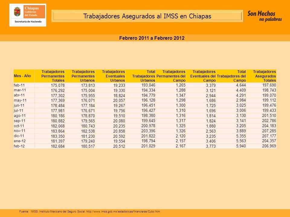 Trabajadores Asegurados al IMSS en Chiapas Febrero 2011 a Febrero 2012 Fuente:IMSS.