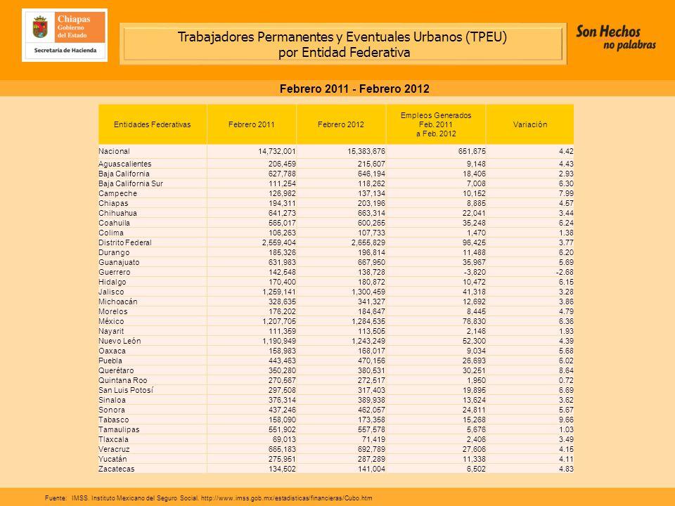 Trabajadores Permanentes y Eventuales Urbanos (TPEU) por Entidad Federativa Febrero 2011 - Febrero 2012 Fuente:IMSS.