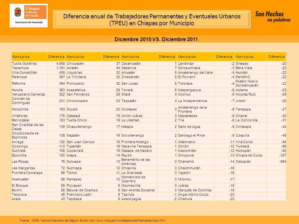 Diferencia anual de Trabajadores Permanentes y Eventuales Urbanos (TPEU) en Chiapas por Municipio Diciembre 2010 VS.