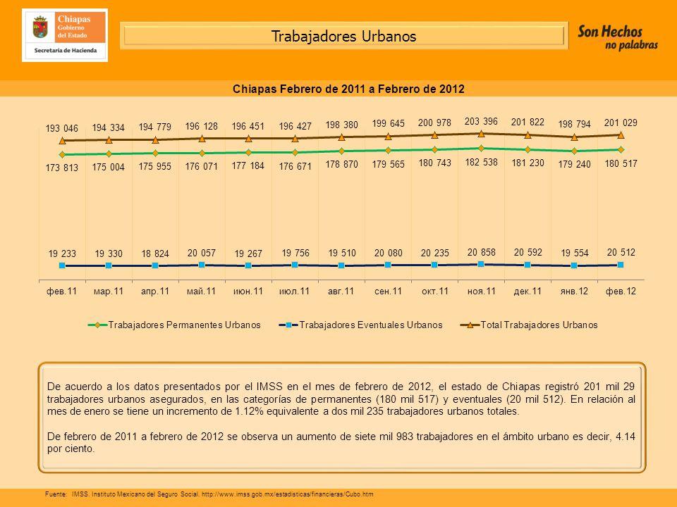 De acuerdo a los datos presentados por el IMSS en el mes de febrero de 2012, el estado de Chiapas registró 201 mil 29 trabajadores urbanos asegurados, en las categorías de permanentes (180 mil 517) y eventuales (20 mil 512).