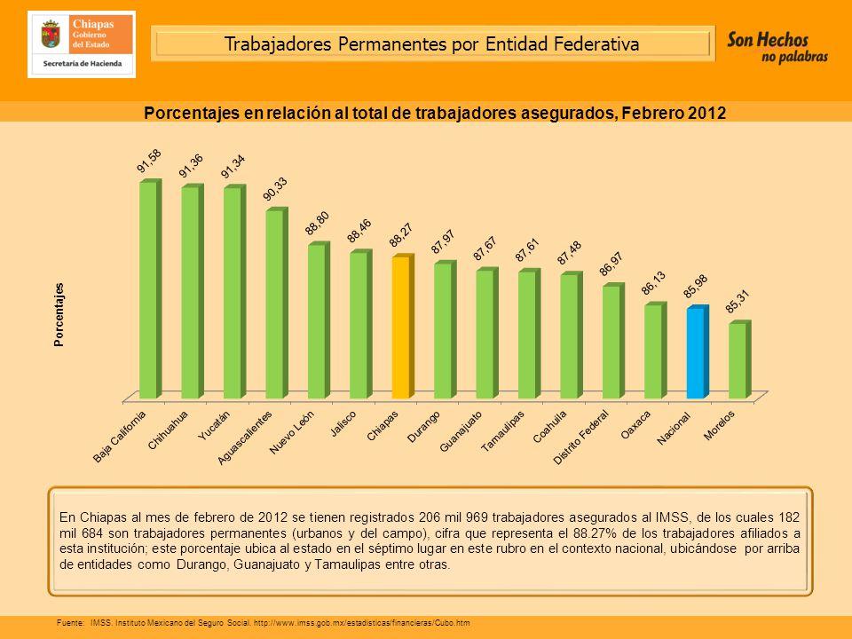 En Chiapas al mes de febrero de 2012 se tienen registrados 206 mil 969 trabajadores asegurados al IMSS, de los cuales 182 mil 684 son trabajadores permanentes (urbanos y del campo), cifra que representa el 88.27% de los trabajadores afiliados a esta institución; este porcentaje ubica al estado en el séptimo lugar en este rubro en el contexto nacional, ubicándose por arriba de entidades como Durango, Guanajuato y Tamaulipas entre otras.