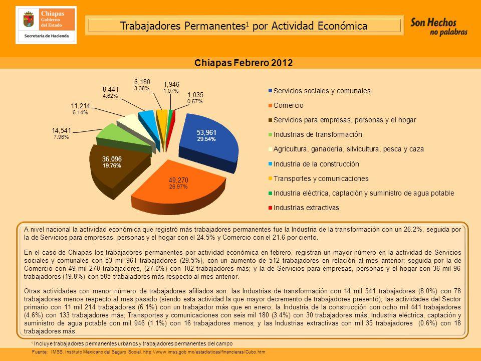 A nivel nacional la actividad económica que registró más trabajadores permanentes fue la Industria de la transformación con un 26.2%, seguida por la de Servicios para empresas, personas y el hogar con el 24.5% y Comercio con el 21.6 por ciento.