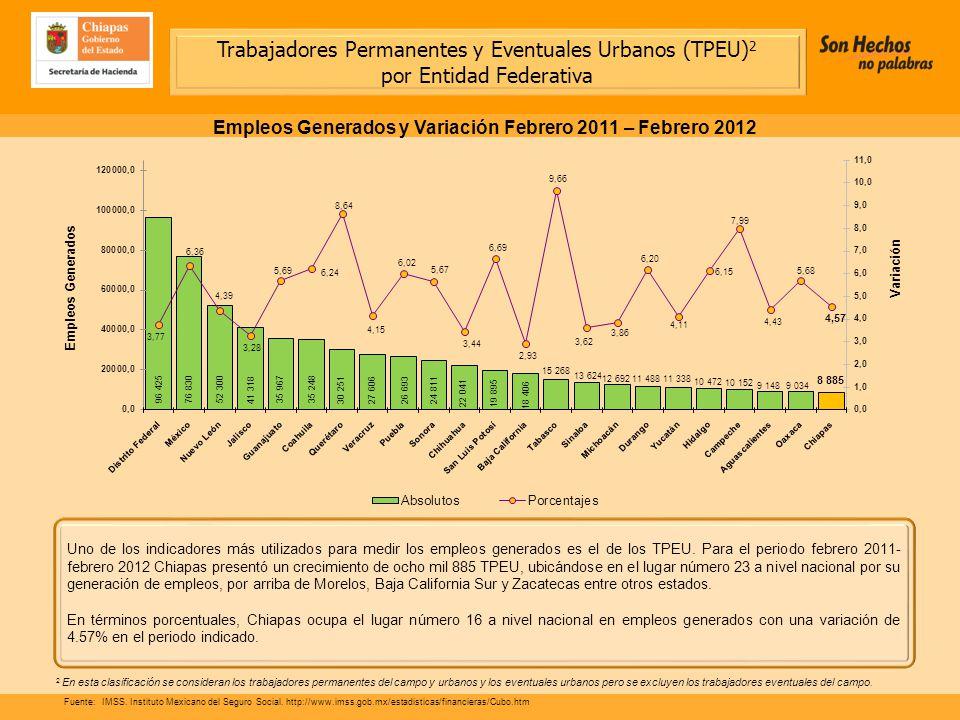 Uno de los indicadores más utilizados para medir los empleos generados es el de los TPEU.