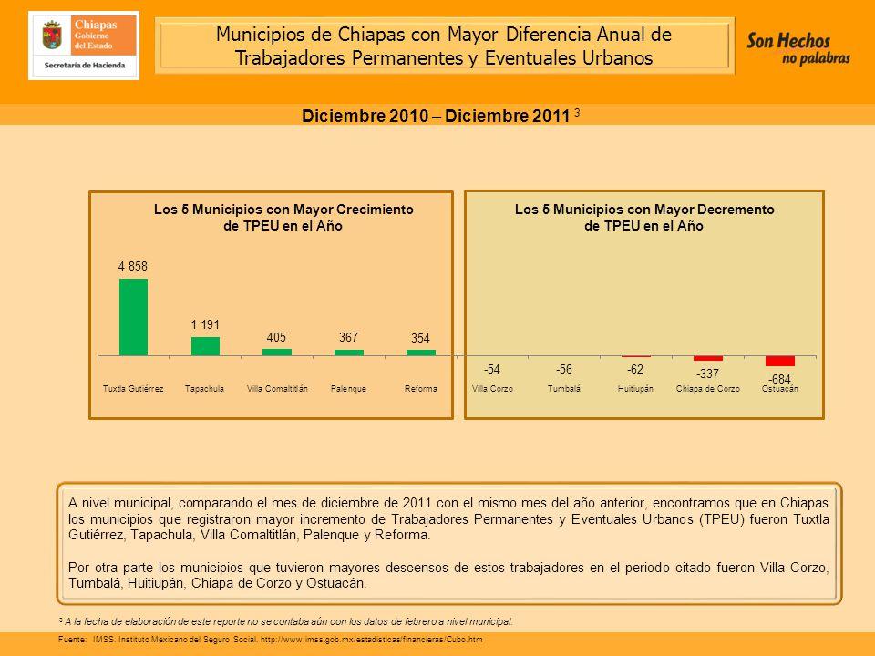 A nivel municipal, comparando el mes de diciembre de 2011 con el mismo mes del año anterior, encontramos que en Chiapas los municipios que registraron mayor incremento de Trabajadores Permanentes y Eventuales Urbanos (TPEU) fueron Tuxtla Gutiérrez, Tapachula, Villa Comaltitlán, Palenque y Reforma.