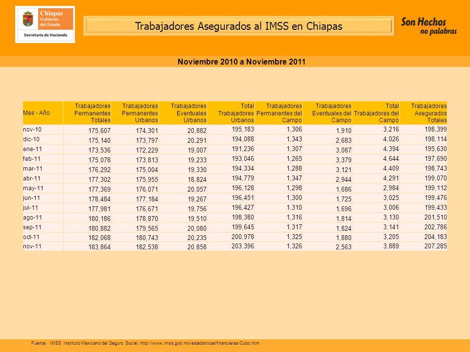 Trabajadores Asegurados al IMSS en Chiapas Noviembre 2010 a Noviembre 2011 Fuente:IMSS.