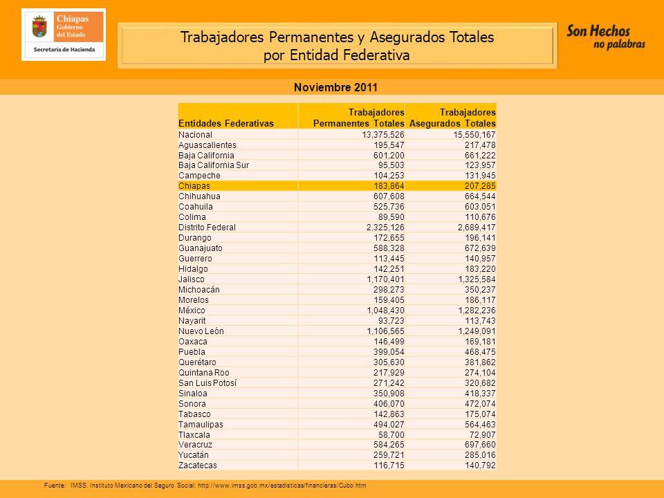 Trabajadores Permanentes y Asegurados Totales por Entidad Federativa Noviembre 2011 Fuente:IMSS.