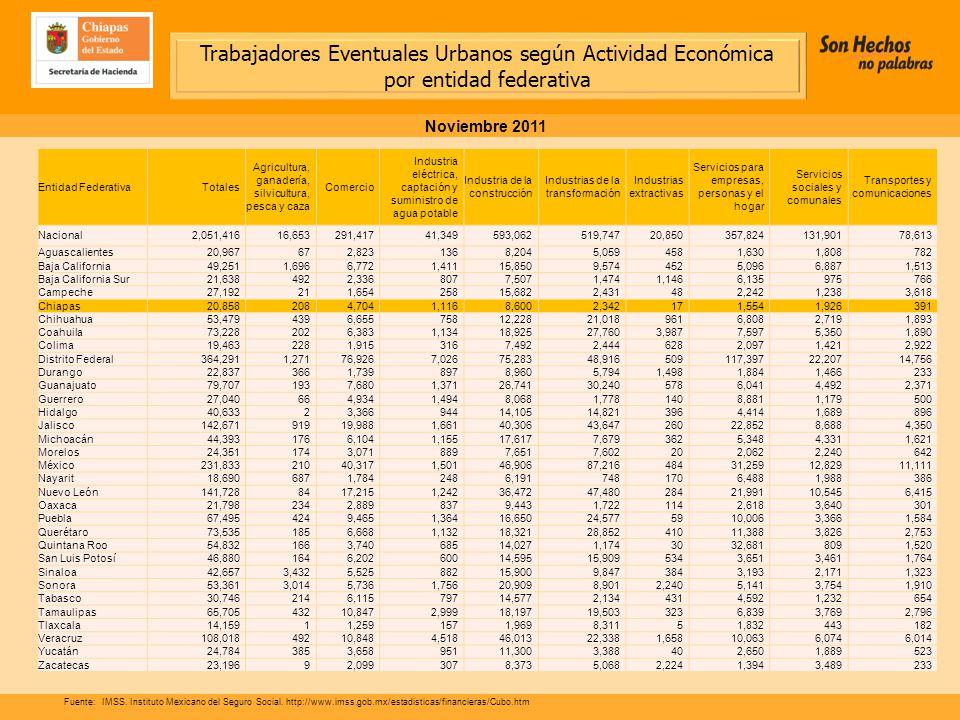 Fuente:IMSS. Instituto Mexicano del Seguro Social.