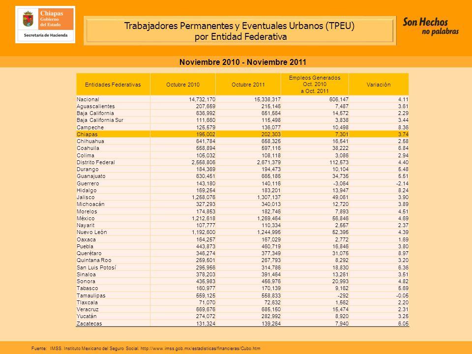 Trabajadores Permanentes y Eventuales Urbanos (TPEU) por Entidad Federativa Noviembre 2010 - Noviembre 2011 Fuente:IMSS.