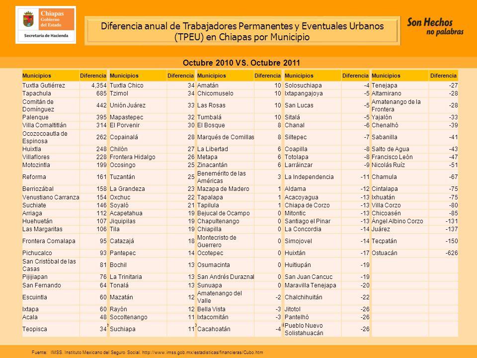 Diferencia anual de Trabajadores Permanentes y Eventuales Urbanos (TPEU) en Chiapas por Municipio Octubre 2010 VS.