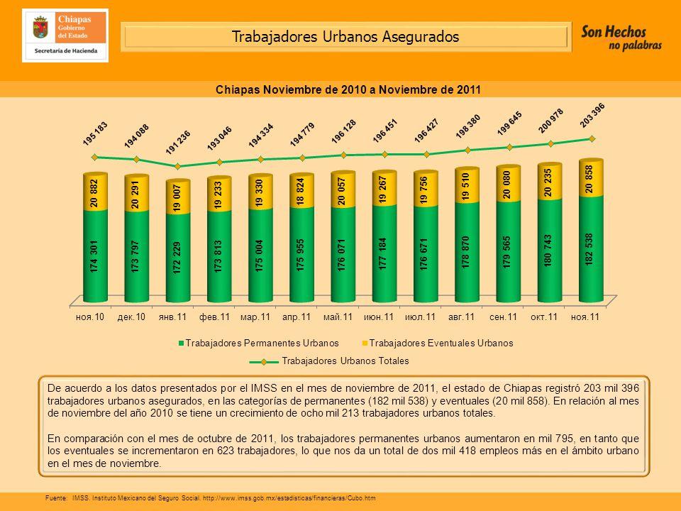 De acuerdo a los datos presentados por el IMSS en el mes de noviembre de 2011, el estado de Chiapas registró 203 mil 396 trabajadores urbanos asegurados, en las categorías de permanentes (182 mil 538) y eventuales (20 mil 858).