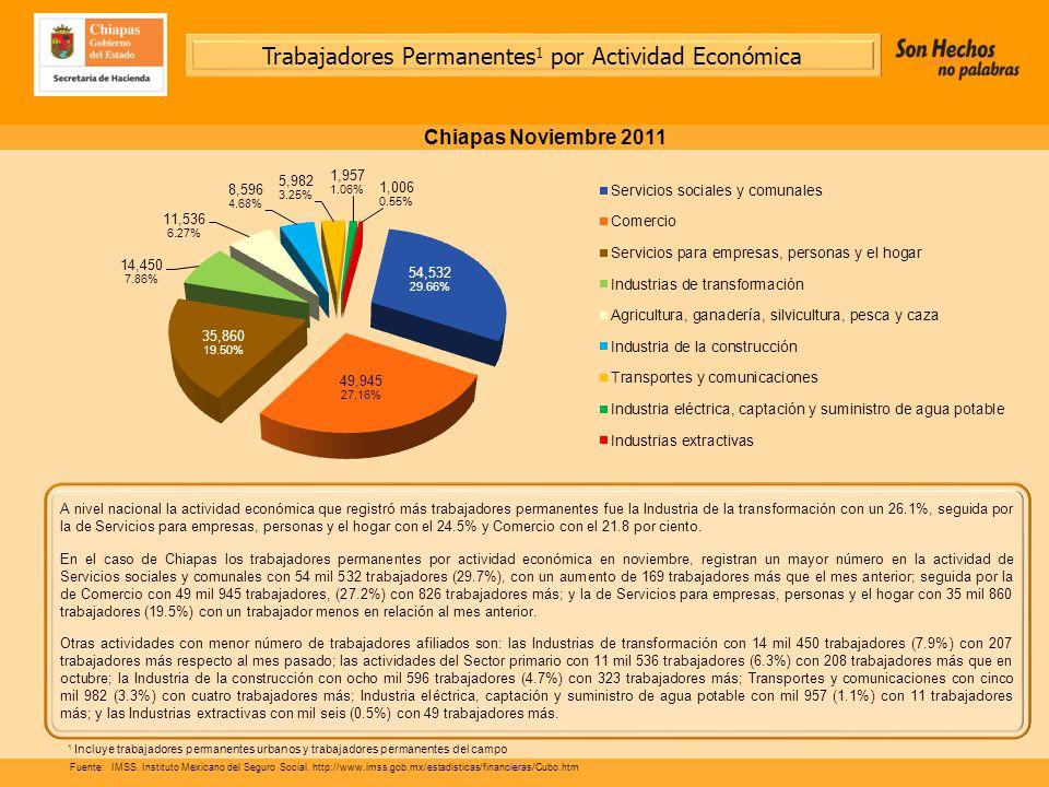 A nivel nacional la actividad económica que registró más trabajadores permanentes fue la Industria de la transformación con un 26.1%, seguida por la de Servicios para empresas, personas y el hogar con el 24.5% y Comercio con el 21.8 por ciento.