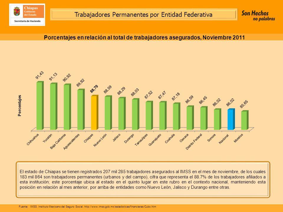 El estado de Chiapas se tienen registrados 207 mil 285 trabajadores asegurados al IMSS en el mes de noviembre, de los cuales 183 mil 864 son trabajadores permanentes (urbanos y del campo), cifra que representa el 88.7% de los trabajadores afiliados a esta institución; este porcentaje ubica al estado en el quinto lugar en este rubro en el contexto nacional, manteniendo esta posición en relación al mes anterior, por arriba de entidades como Nuevo León, Jalisco y Durango entre otras.