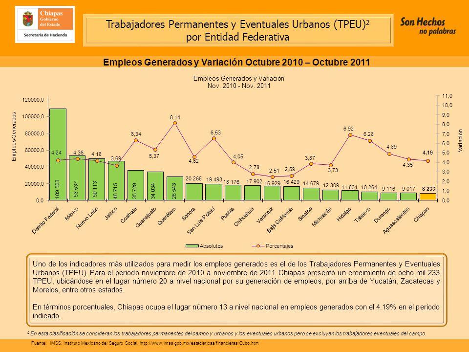 Uno de los indicadores más utilizados para medir los empleos generados es el de los Trabajadores Permanentes y Eventuales Urbanos (TPEU).