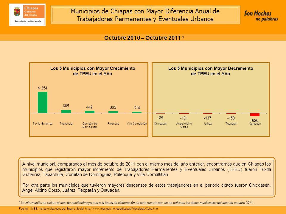 A nivel municipal, comparando el mes de octubre de 2011 con el mismo mes del año anterior, encontramos que en Chiapas los municipios que registraron mayor incremento de Trabajadores Permanentes y Eventuales Urbanos (TPEU) fueron Tuxtla Gutiérrez, Tapachula, Comitán de Domínguez, Palenque y Villa Comaltitlán.