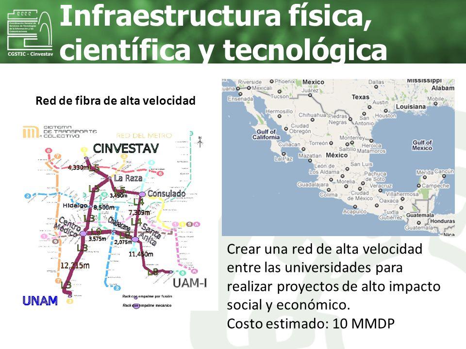 Infraestructura física, científica y tecnológica Red de fibra de alta velocidad Crear una red de alta velocidad entre las universidades para realizar
